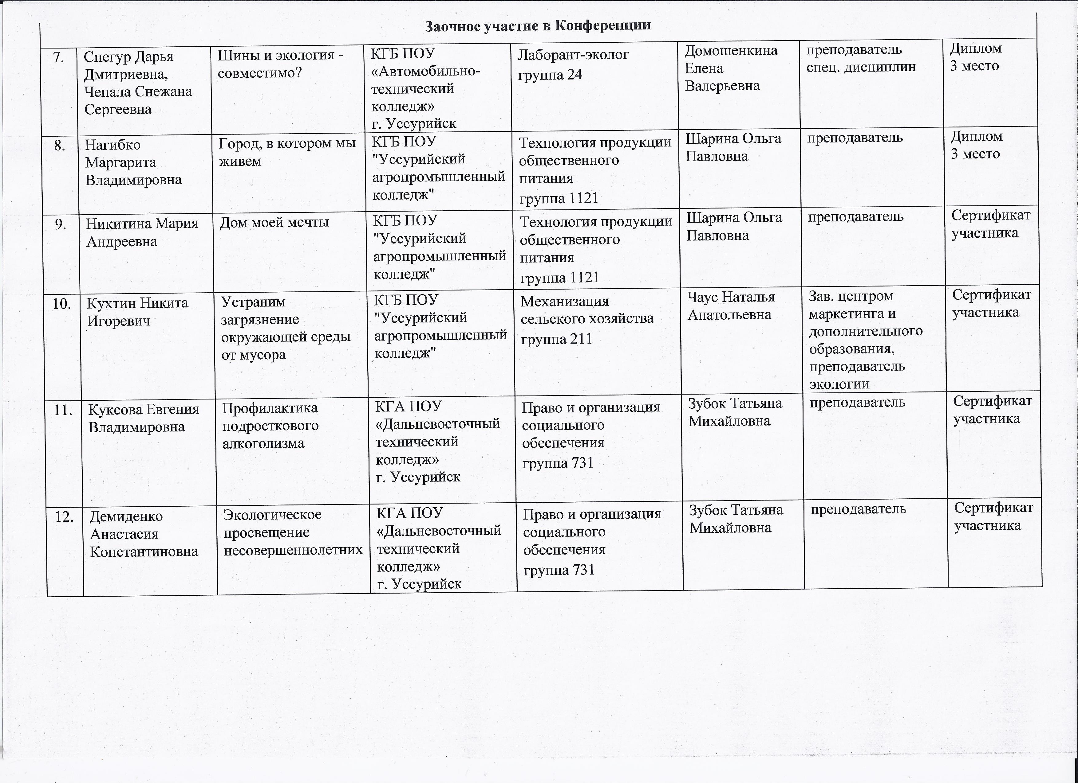 Отчёт о проведении краевой студенческой очно заочной научно  2